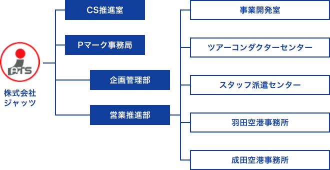 株式会社ジャッツの組織図